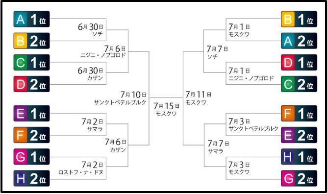 決勝トーナメント 対戦相手国