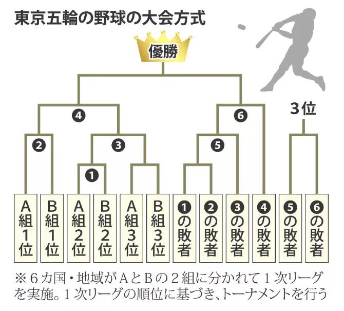 東京オリンピック野球トーナメント表