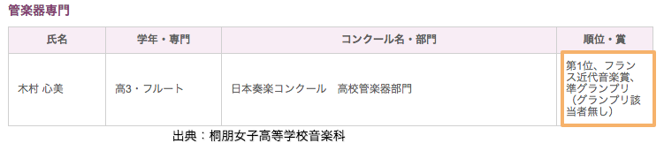 桐朋女子高等学校音楽科