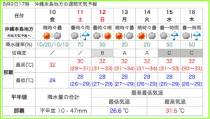 台風14号沖縄上陸天気影響